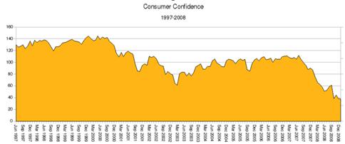 CCI Chart
