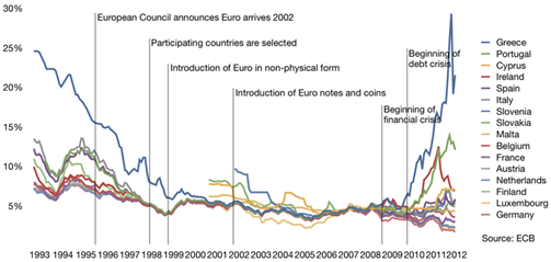 Euro Rates - Spitzl